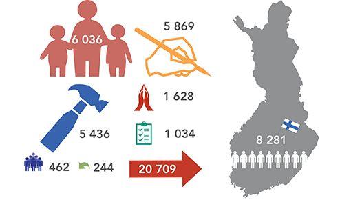 Statistics - The Finnish Immigration Service
