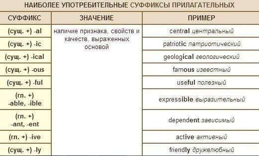словообразование в английском языке
