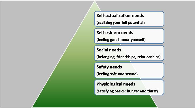 maslows hierarchy and consumerism Abraham maslow (1954) developed the hierarchy of needs model which can  help us understand the basis of human motivation the hierarchy can be divided .