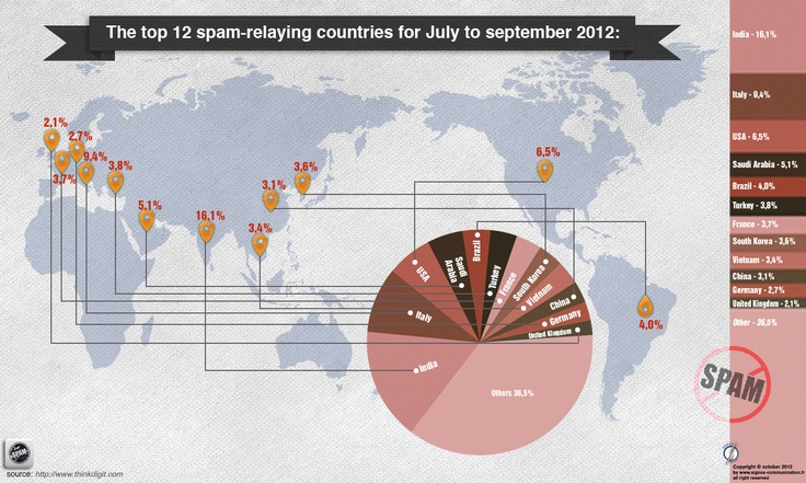 The top 12 spam-relaying countries for july to september 2012. © Signos communication, october2012