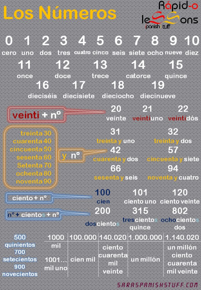 Números * Numbers #learning #spanish - check more here http://espanishlessons.com/