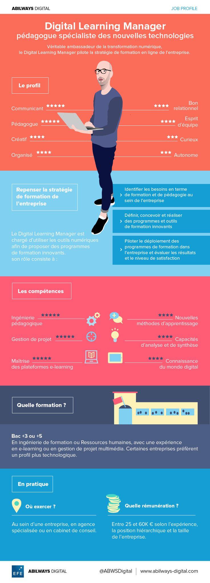 Job profil ➡Qu'est-ce qu'un Digital Learning manager : un chef de projet ? Un formateur ? Un ingénieur pédagogique ?