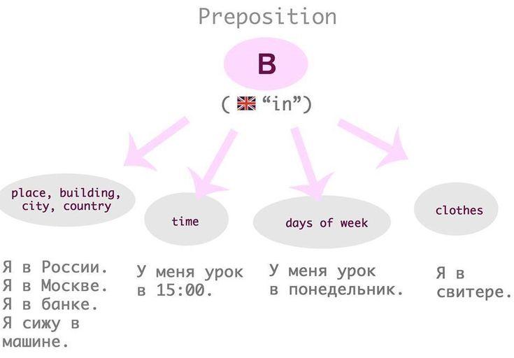 Pin By Learning Russian On Grammatika Russkogo Yazyka 2 Russian Language Learning Russian Language Language