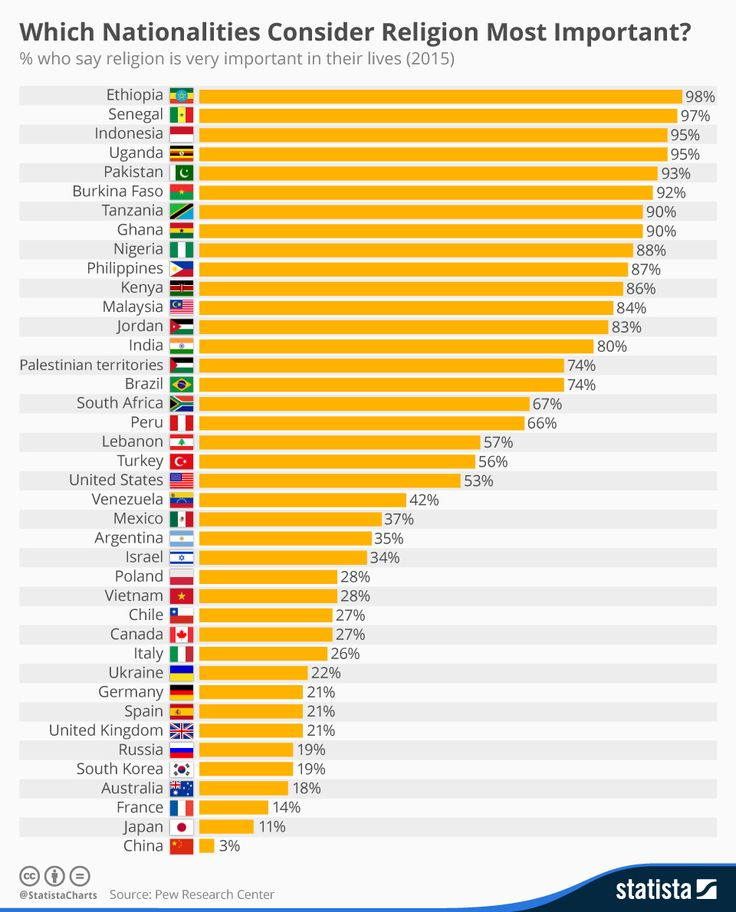 Infographic: Which Nationalities Consider Religion Most Important?