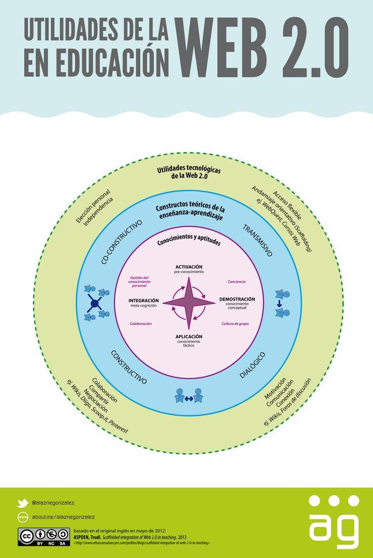 En la nube TIC: Utilidades de la WEB 2.0 en educación