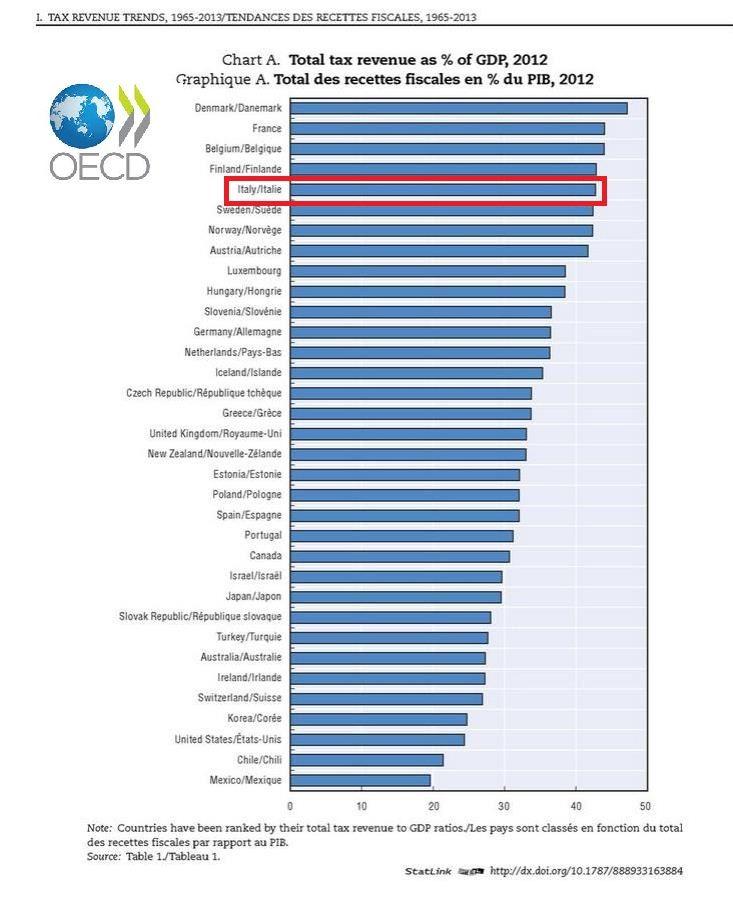 #Italia: primato #fisco al quinto posto a livello mondiale secondo dati #OCSE. Tante #tasse, tanto #debito, tanta #povertà