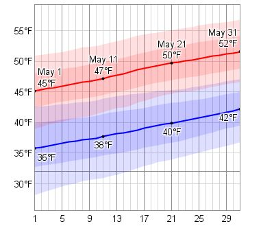 Average Weather In May For Reykjavík, Iceland - WeatherSpark