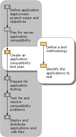 Creating An Application Compatibility Test Plan  Pertaining To