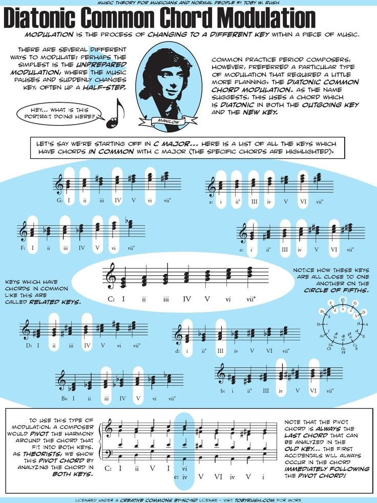 A description of diatonic common chord modulation and its use by composers of the common practice period.