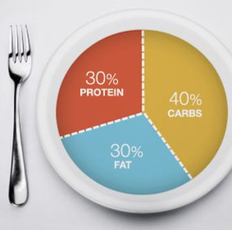 40/30/30 Zone Diet (based on 1400cals) Approx daily goal: 100g protein / 45g fat / 140g carbs