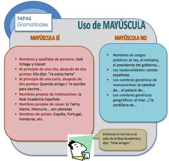 Uso de MAYÚSCULA
