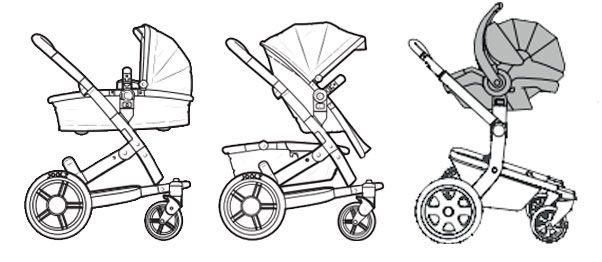 Alle 3-in1 Kinderwagen Sets die Sie hier finden, sind sogenannte Travelsysteme. Sie bestehen aus einem Kombikinderwagen (inkl.Babywanne, Softtragetasche oder Kombitasche), der ab der Geburt des Kindes verwendet werden kann und...