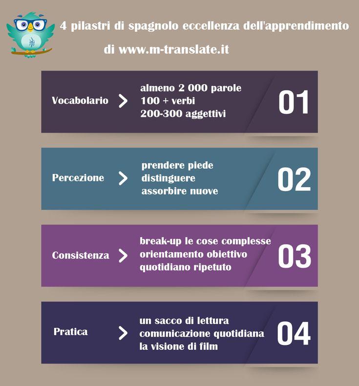4 pilastri di spagnolo eccellenza dell'apprendimento