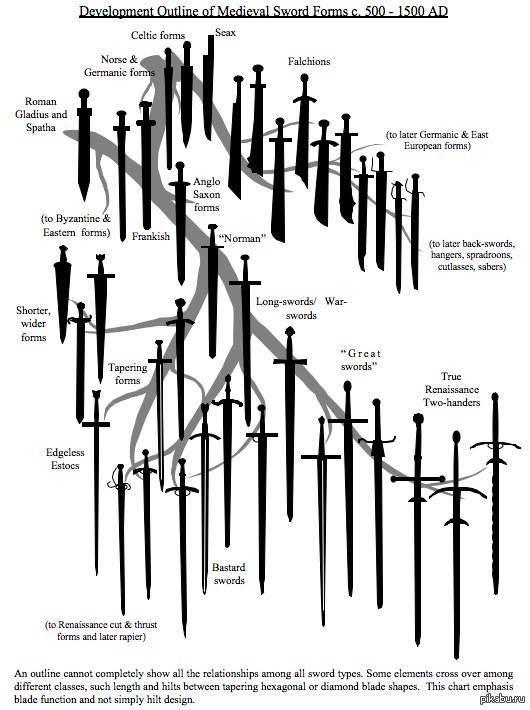 года меч, схема: History,
