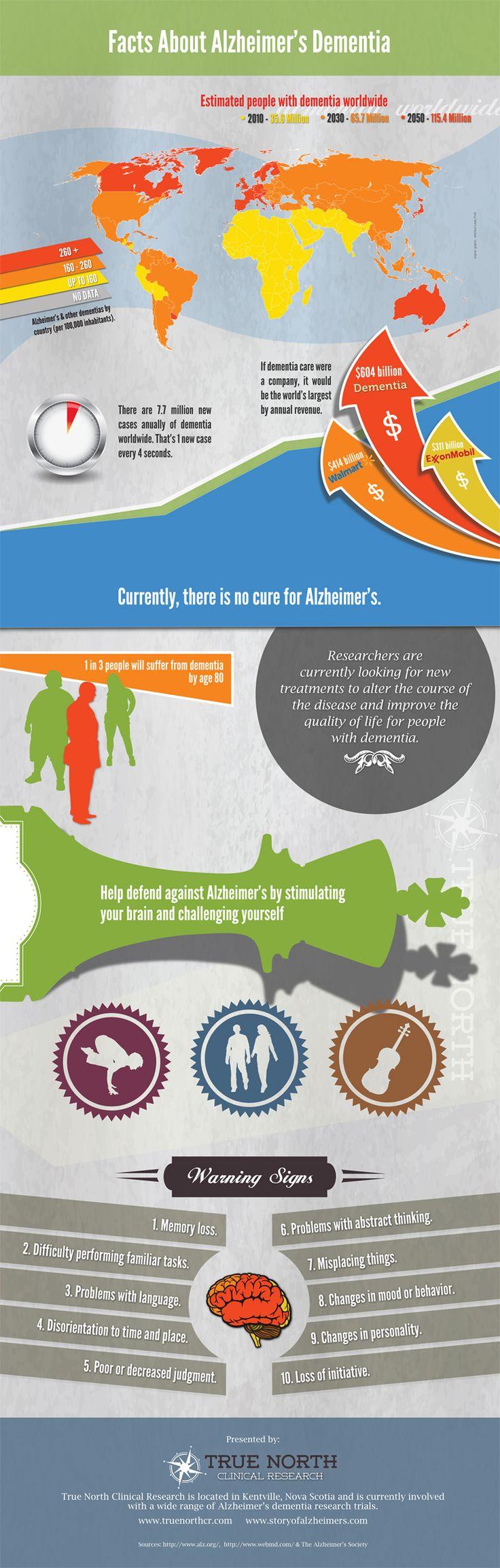 Facts About Alzheimer's Dementia – Infographic #alzheimers #tgen #mindcrowd www.mindcrowd.org