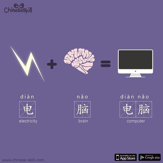 "Computer is ""electric brain"". (电脑 diàn nǎo). Making any sense to you?"