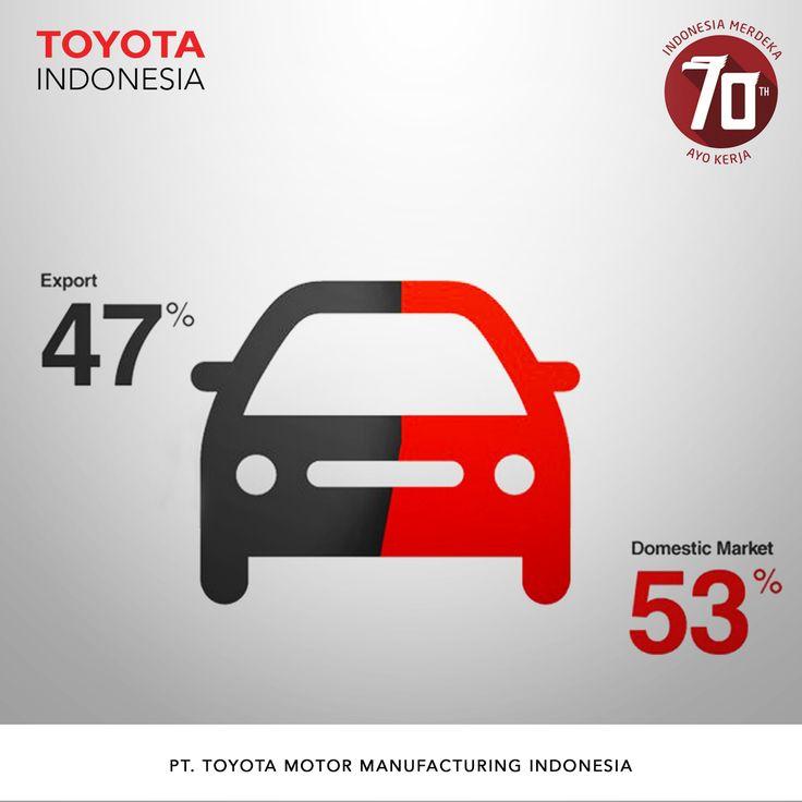Teman TMMIN, hasil produksi TMMIN tidak hanya ditujukan untuk pasar domestik tapi sebagai salah satu Toyota Global Manufacturing Base,TMMIN juga mengekspor produknya sampai ke seluruh dunia #InfoTMMIN #ToyotaIndonesia #ToyotaMotorManufacturingIndonesia #Manufacturing