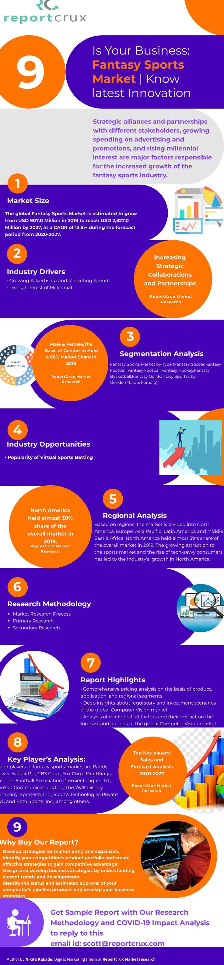 In Depth Analysis Of Fantasy Sports Market To Boost The Industry Mitigate Future Risk In 2020 Sponsor Marketing Marketing Segmentation