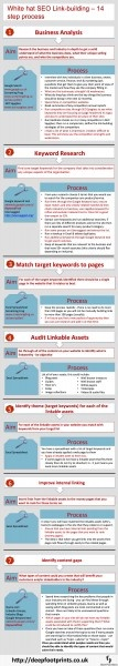 White Hat SEO Linkbuilding – 14 Step Process (Infographic)