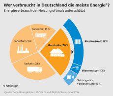 Aufteilung Endenergieverbrauch in Deutschland 2013