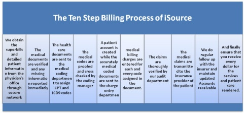 hcr 220 steps in the medical billing process Hcr 201 week 1 steps in the medical billing process complete the university of phoenix material: steps in the medical billing process click the assignment files tab to submit your assignment steps in the medical billing process part a reference: ch 1 of medical insurance complete the following table by identifying the 10 steps in the medical billing process.