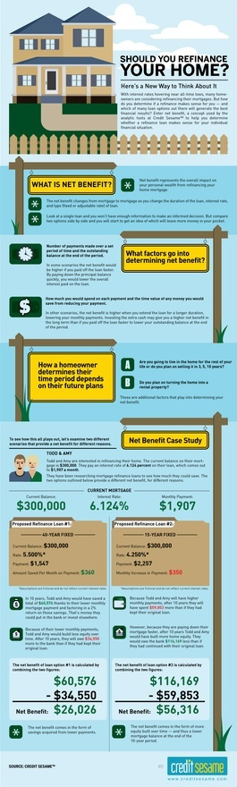 Should you refinance?  More things to consider...