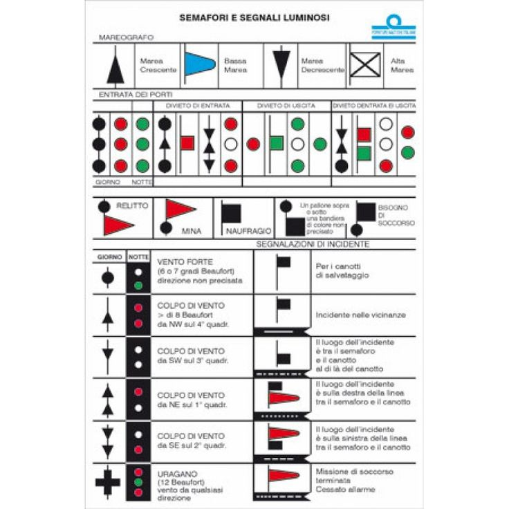 Tabla de señales Nauticas 16x24cm, adhesivo con señalización nautica, luces, sonidos, señales etc..Venta de Accesorios Náuticos Online. Más de 8000 Producto