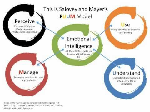 Image result for emotional intelligence model
