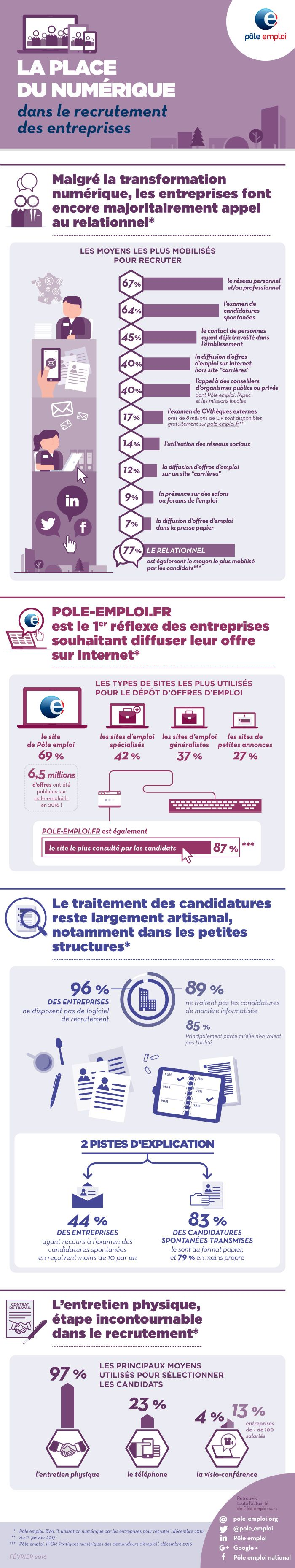Le #numérique dans le #recrutement des entreprises. #RH