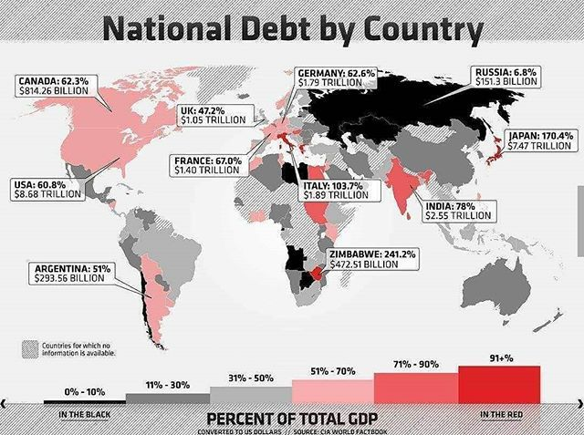 National debt In each country. ••• Like and follow ••• #maps #map #geography #interesting #facts #infographic #debt #money #japan #italy #usa #russia #germany #india #england #france #greece