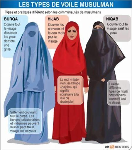 France : Le voile intégral, la burqa, le niqab... sont interdits en public !