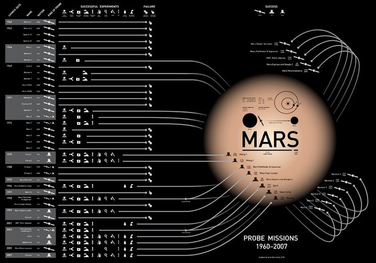 64 best images about Mars Infographics on Pinterest ...