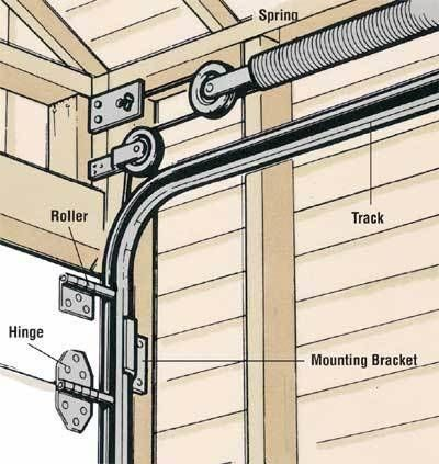 17 Best ideas about Garage Door Cable on Pinterest | Pergola cover ...