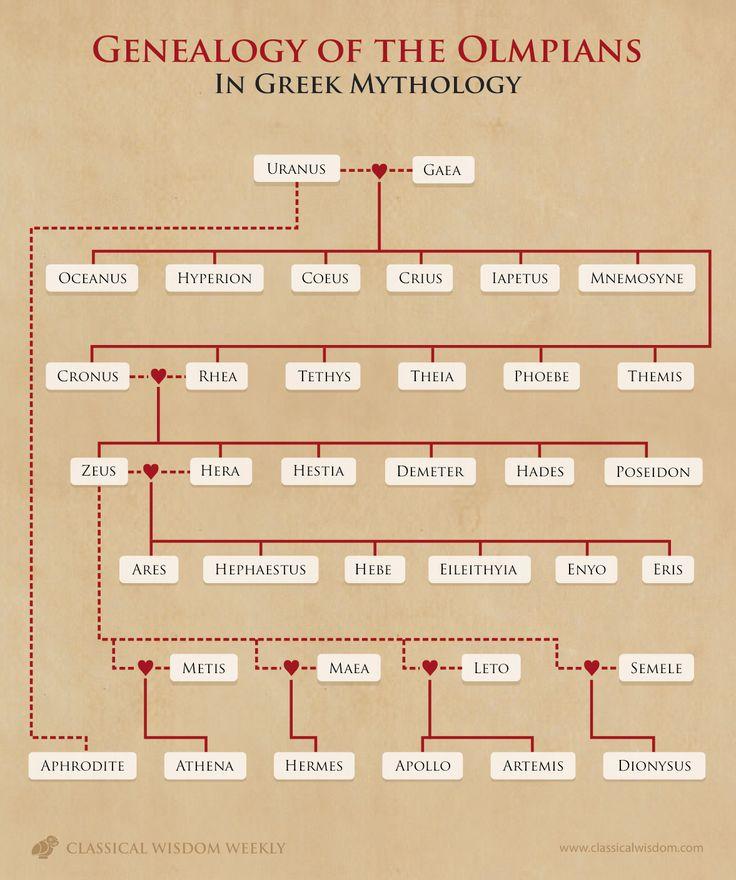 CWW_genealogy.jpg (1177×1408)
