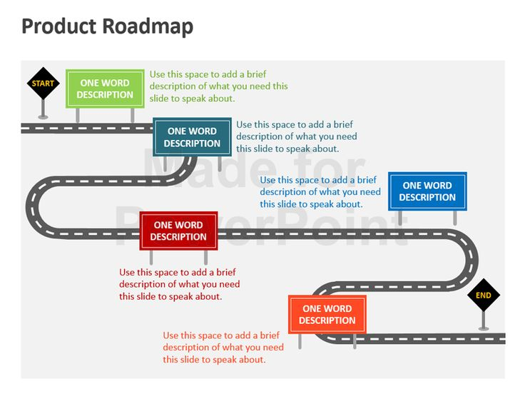 Image result for business roadmap template