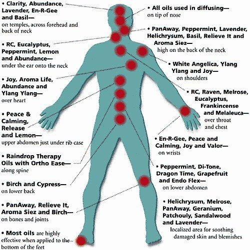 Application points to help when working with essential oils. There are many different combinations of oils and points to use for them, but when not sure work with pulse points and the feet, as shown in this chart, as many have found added benefit when using them directly applied to the bottom of the feet (especially when rubbed into the appropriate acupressure point).