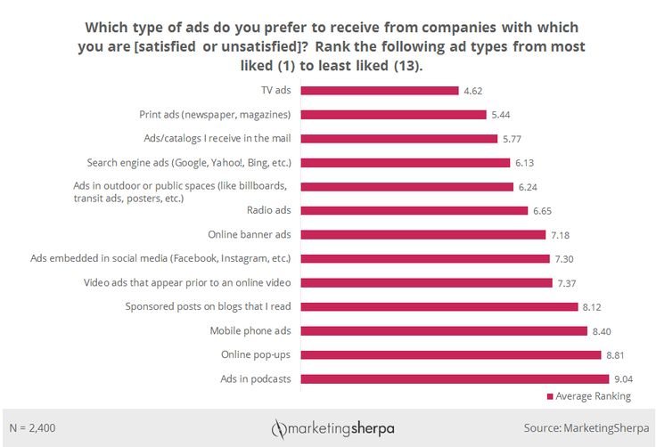 Advertising Chart: Consumers' preferred advertising channels | MarketingSherpa