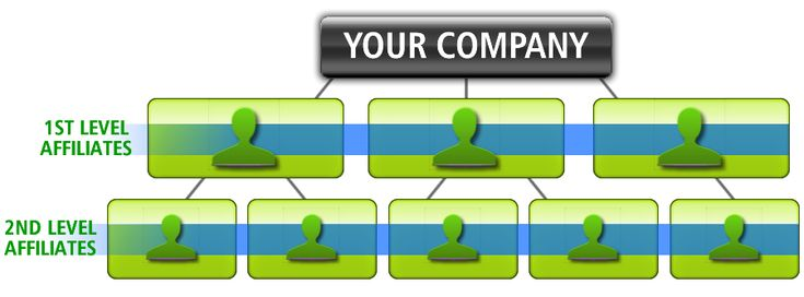 Affiliate Marketing Tip #4: Two Tier Affiliate Commissions