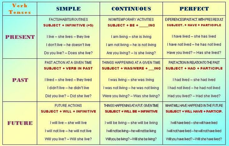 Verb tenses and English on Pinterest