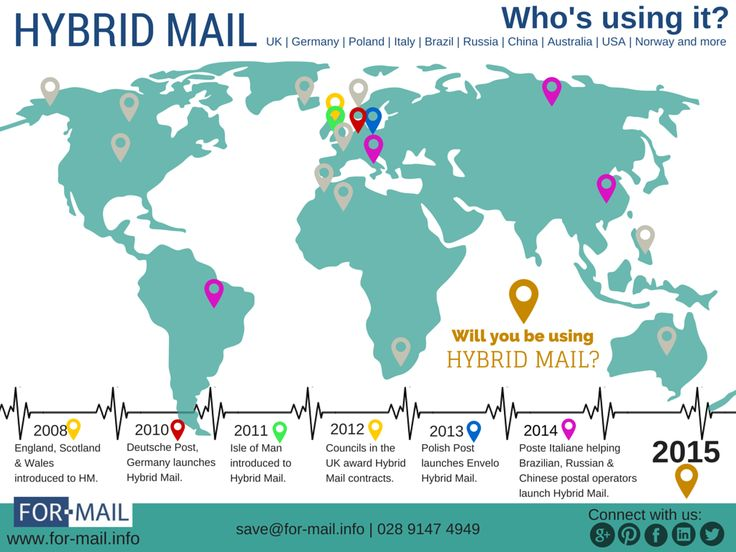 View our Infographic | Who's using Hybrid Mail? #HybridMail