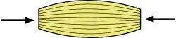 När man bygger en husvägg av legobitar, kan man inte trava lika stora klossar rakt ovanpå varandra utan lägga omlott för att få friktion annars håller väggen inte ihop utan rasar lätt. Istället måste man se till att sätta de nya klossarna tvärs över skarvarna i lagret under. Det förekommer fyra grundbelastningsfall som ett material kan utsättas för på bilden ser ni tryck.