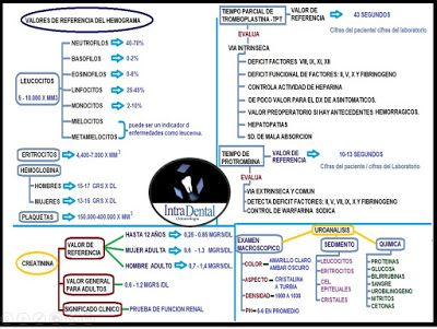 Tips medico - odontologicos / intradentalodontologia: Valores Hemograma, TP, TPT y Creatinina