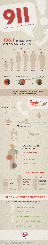 9-1-1: Medical Emergencies in America