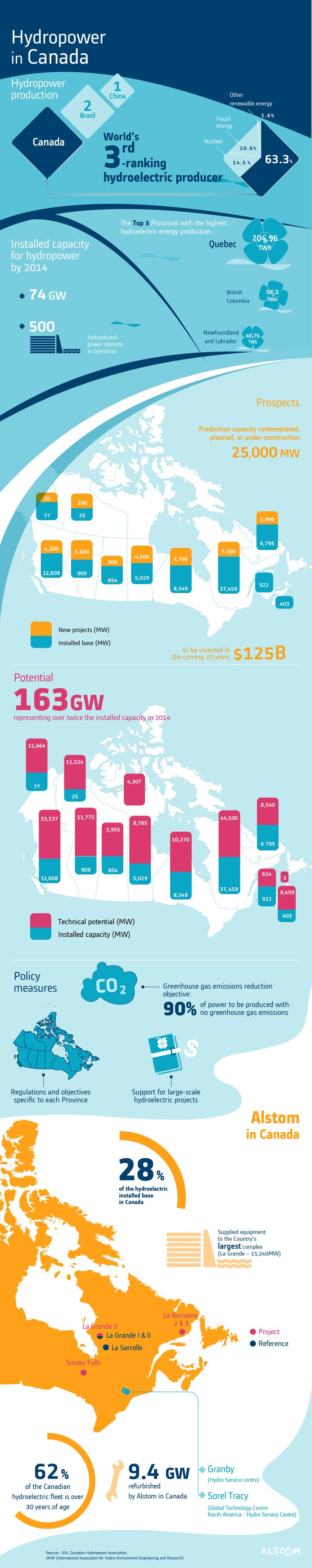 Hydropower in Canada - Infographie réseaux sociaux - Alstom