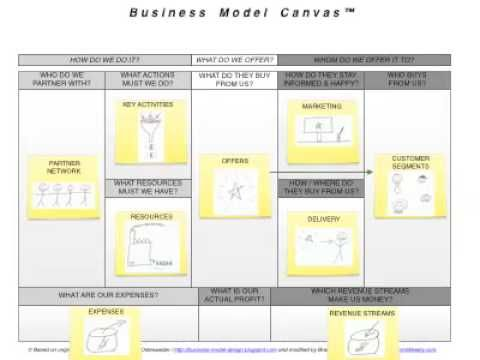 IDEOs business model visualization tool