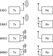 Multiple Input Multiple Output – Wikipedia, wolna encyklopedia