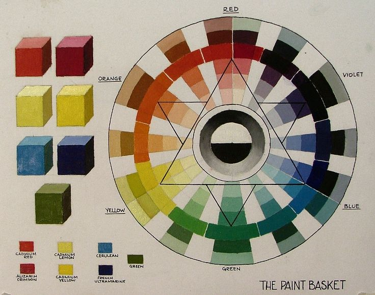 Mixing paint with the 6 colour colour wheel color wheel for Color wheel chart paint