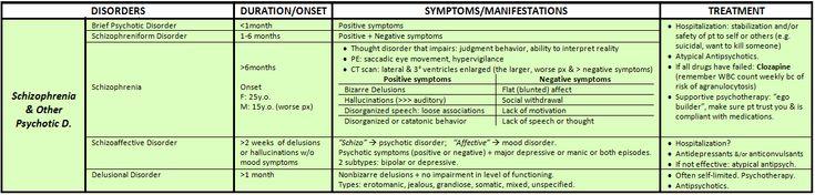 PSYCHIATRIC DSM-V DISORDERS: THE ULTIMATE MEGA SUMMARY  Schizophrenia & other Psychotic Disorders