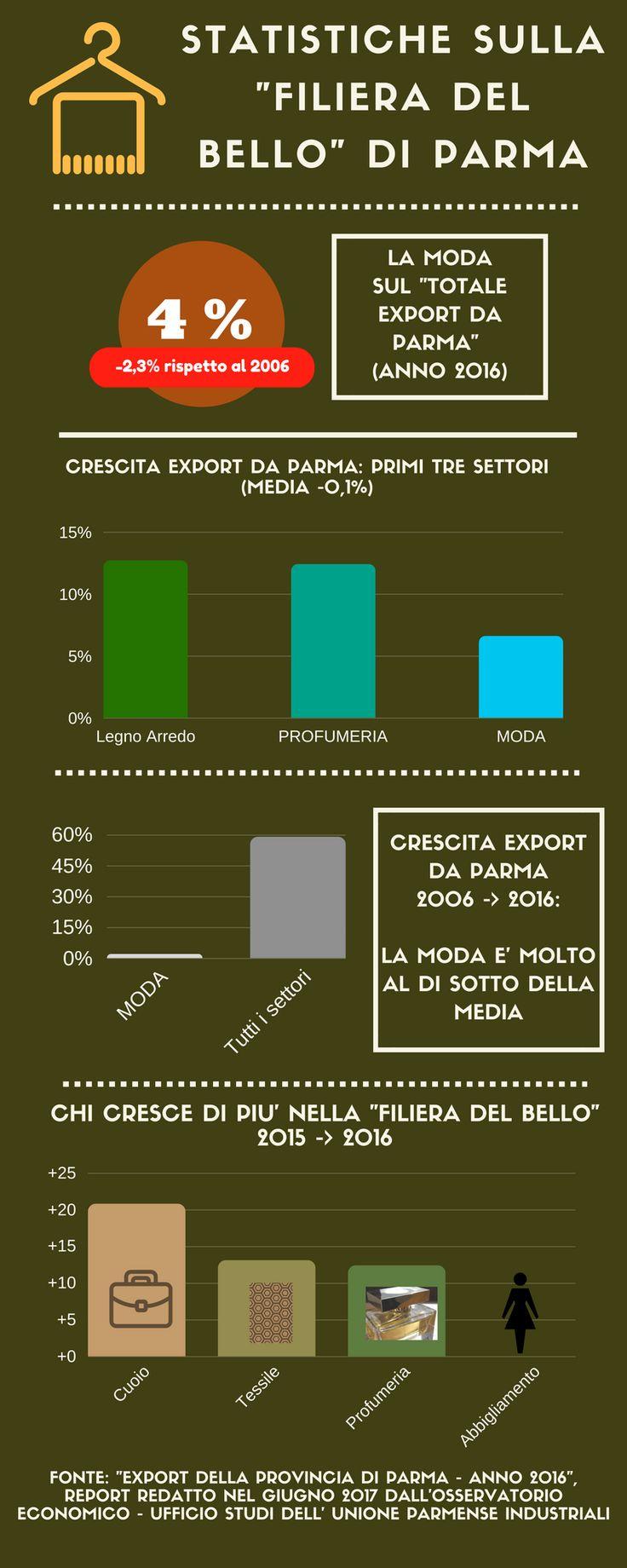 In chiaroscuro il quadro e le prospettive della moda di Parma  La crescita dell'export di moda nel 2016 è stato, per la provincia di Parma, significativo (+7%) e superiore alla media di tutti i settori (-0,1%). Ed il quadro migliora ancora se aggiungiamo la profumeria (+12%). Tuttavia, la disamina degli ultimi 10 anni rende evidente quanto la crisi abbia inciso sulla filiera...