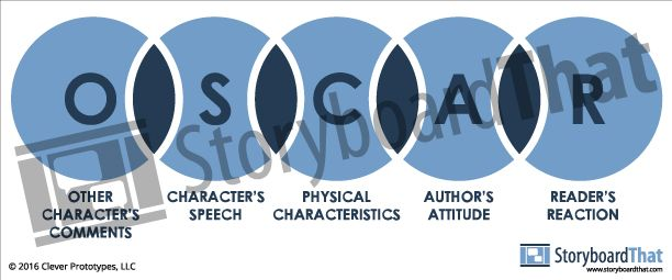 Check out our TpT page for more Back to School Activities! | Direct and Indirect Characterization analysis has never been easier to explain! Use the acronym OSCAR to help with reading and writing strategies.   Acronym O - Other Characteristics S - Speech C - Physical Characteristics A - Author's Attitude R - Reader's Reaction